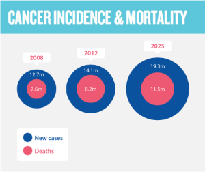 wcd2016_cancer_incidence_mortality